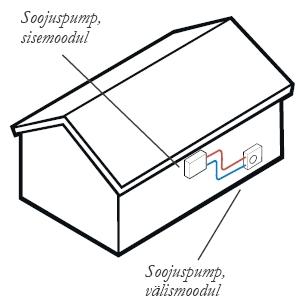Õhksoojuspump ehk õhk-õhk soojuspump